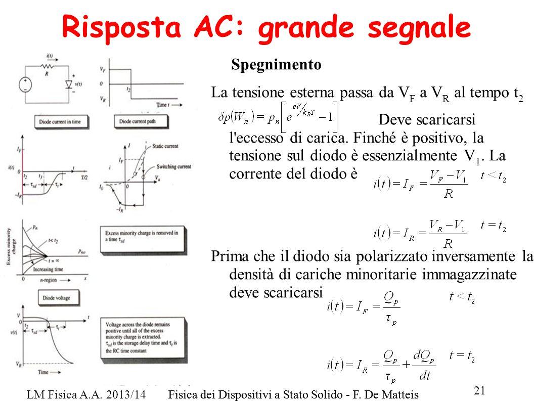 LM Fisica A.A. 2013/14Fisica dei Dispositivi a Stato Solido - F. De Matteis 21 Fisica dei Dispositivi a Stato Solido - F. De Matteis Risposta AC: gran