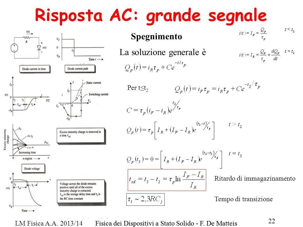 LM Fisica A.A. 2013/14Fisica dei Dispositivi a Stato Solido - F. De Matteis 22 Fisica dei Dispositivi a Stato Solido - F. De Matteis Risposta AC: gran