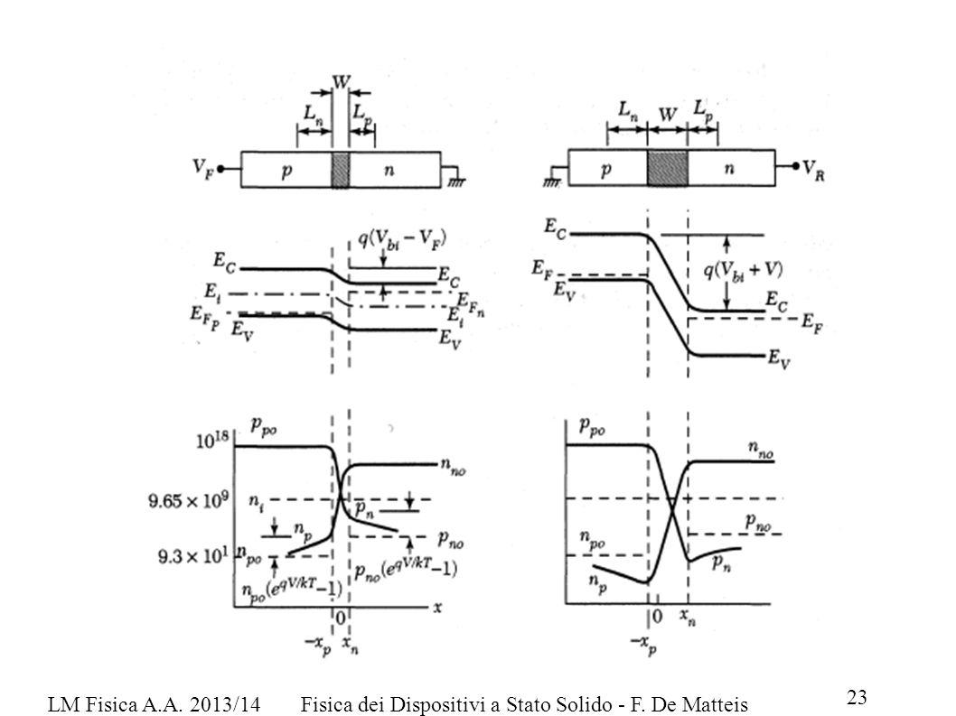 LM Fisica A.A. 2013/14Fisica dei Dispositivi a Stato Solido - F. De Matteis 23