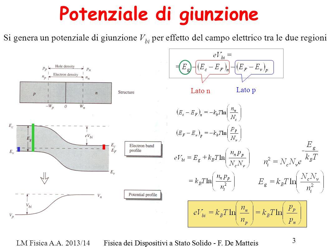 LM Fisica A.A. 2013/14Fisica dei Dispositivi a Stato Solido - F. De Matteis 3 Potenziale di giunzione Si genera un potenziale di giunzione V bi per ef