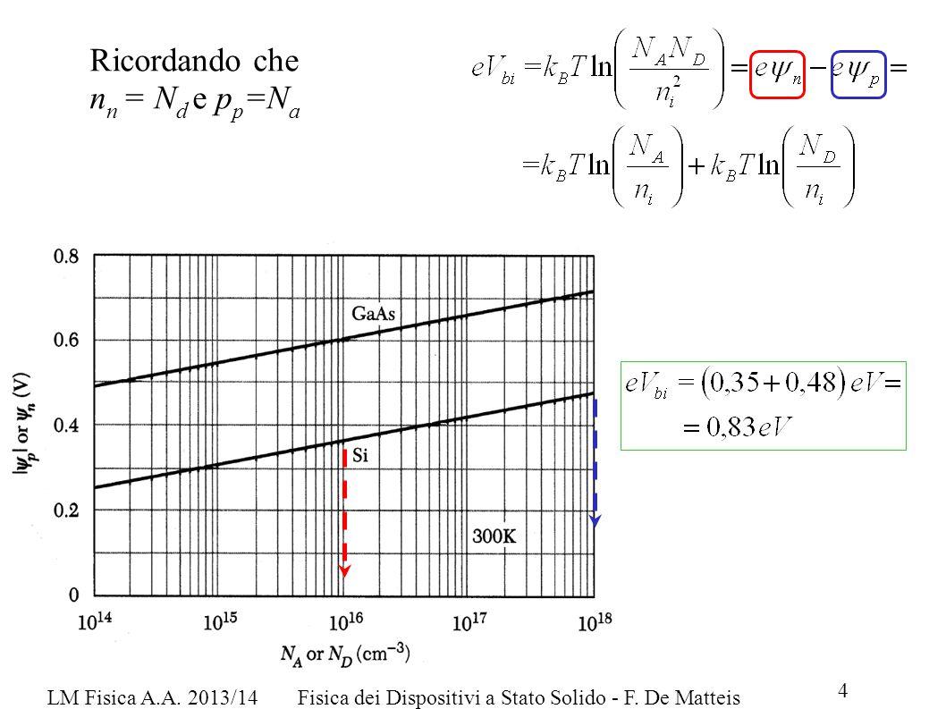 LM Fisica A.A. 2013/14Fisica dei Dispositivi a Stato Solido - F. De Matteis 4 Ricordando che n n = N d e p p =N a