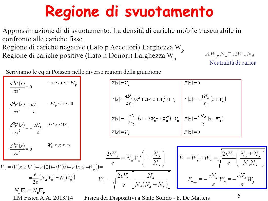 LM Fisica A.A. 2013/14Fisica dei Dispositivi a Stato Solido - F. De Matteis 6 Regione di svuotamento Approssimazione di di svuotamento. La densità di