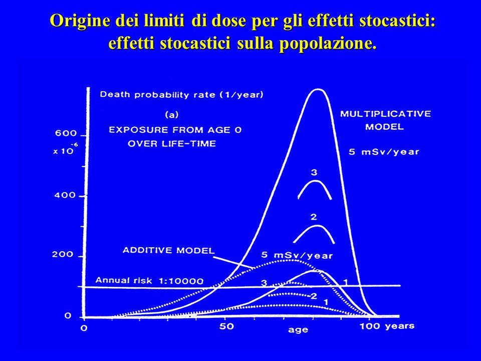 Origine dei limiti di dose per gli effetti stocastici: effetti stocastici sulla popolazione.