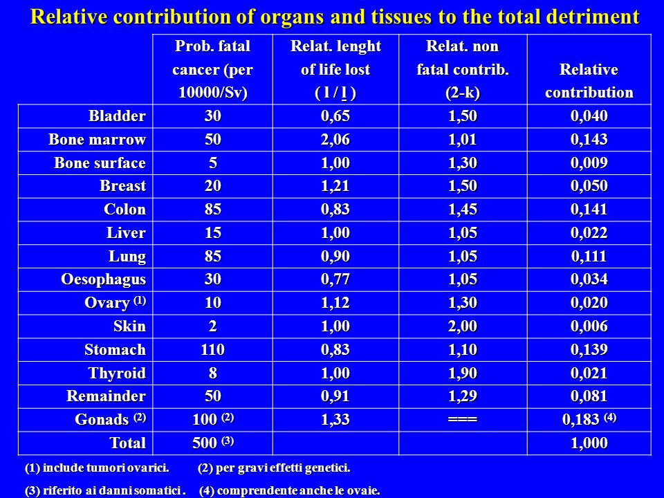 Relative contribution of organs and tissues to the total detriment Prob.