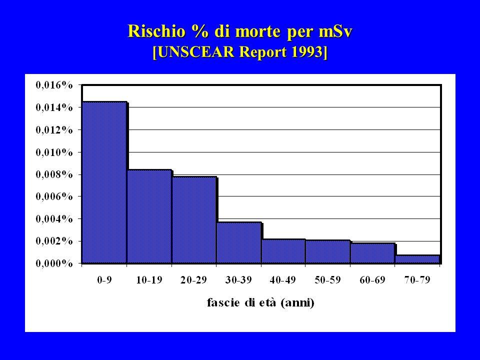 Rischio % di morte per mSv [UNSCEAR Report 1993]