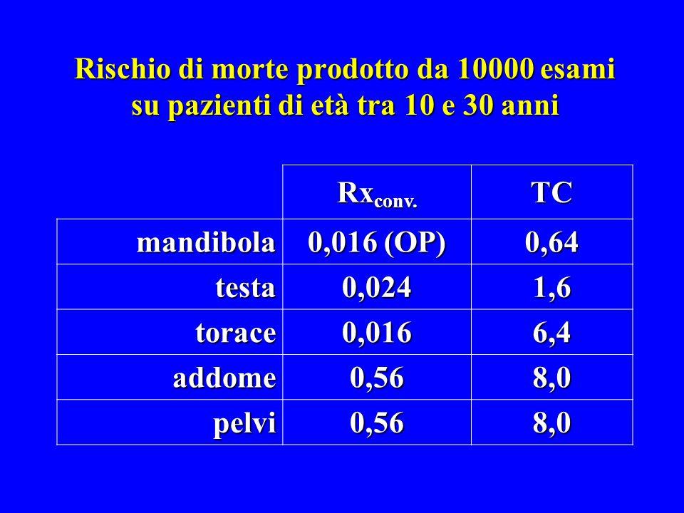 Rischio di morte prodotto da 10000 esami su pazienti di età tra 10 e 30 anni Rx conv. TC mandibola 0,016 (OP) 0,64 testa0,0241,6 torace0,0166,4 addome
