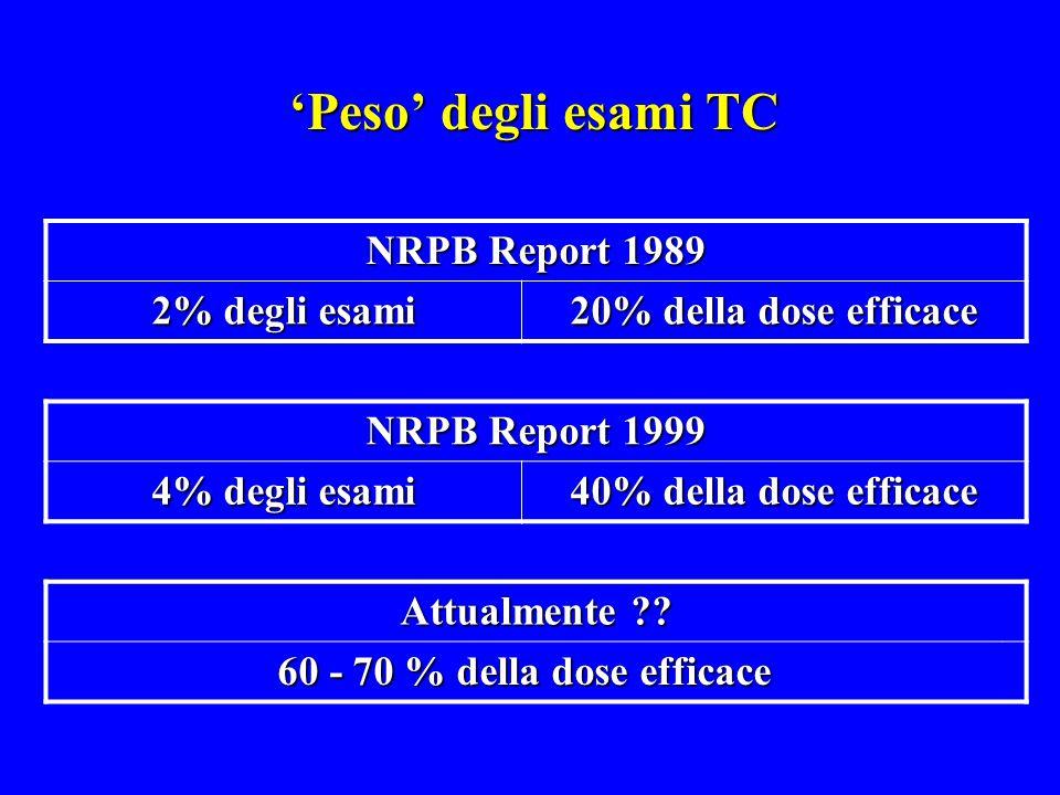 'Peso' degli esami TC NRPB Report 1989 2% degli esami 20% della dose efficace NRPB Report 1999 4% degli esami 40% della dose efficace Attualmente ?? 6