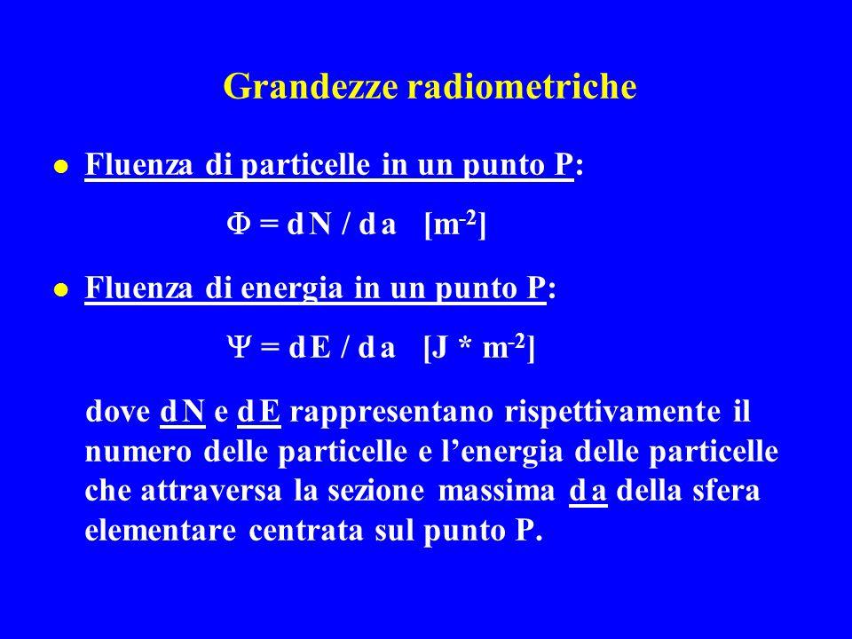 Grandezze radiometriche Fluenza di particelle in un punto P:  = d N / d a [m -2 ] Fluenza di energia in un punto P:  = d E / d