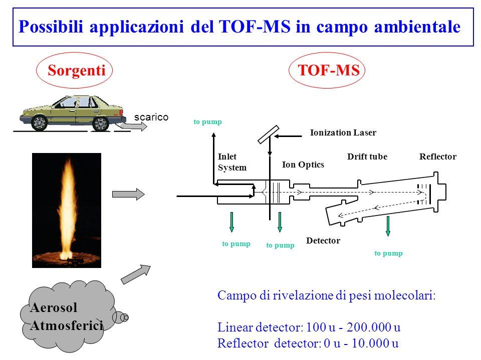 to pump Ionization Laser Ion Optics Drift tubeReflector Detector Inlet System SorgentiTOF-MS Campo di rivelazione di pesi molecolari: Linear detector:
