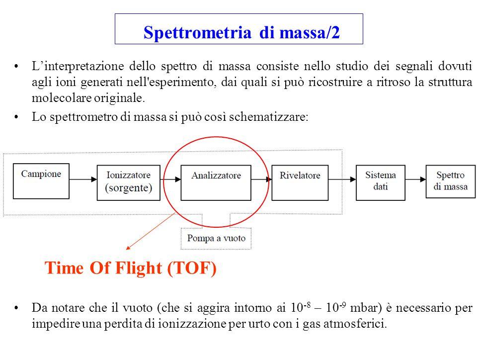 L'interpretazione dello spettro di massa consiste nello studio dei segnali dovuti agli ioni generati nell'esperimento, dai quali si può ricostruire a