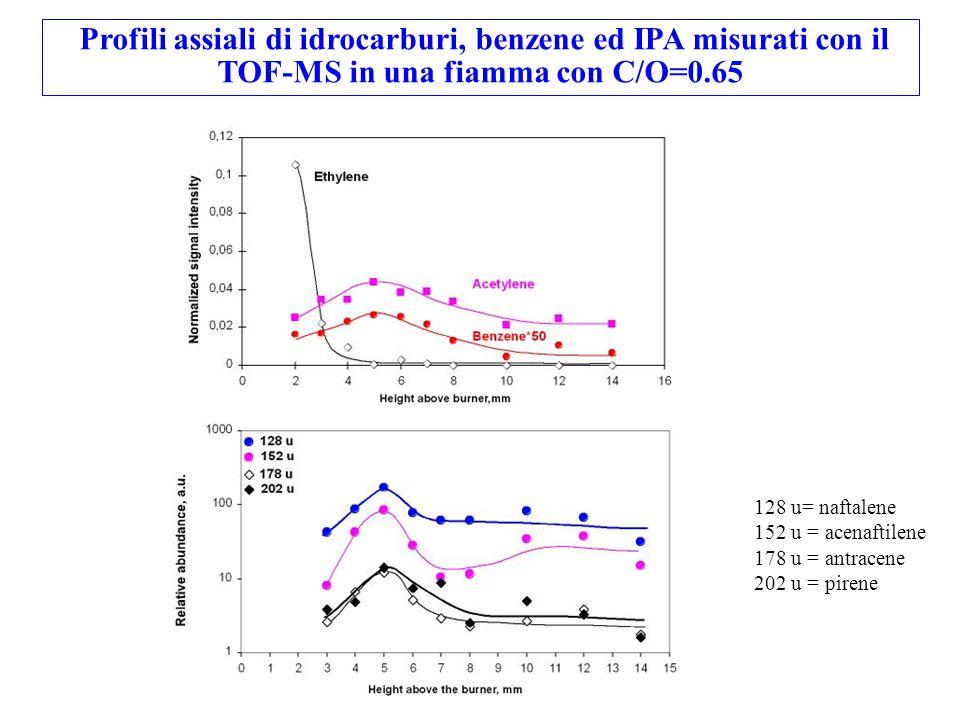 128 u= naftalene 152 u = acenaftilene 178 u = antracene 202 u = pirene Profili assiali di idrocarburi, benzene ed IPA misurati con il TOF-MS in una fi