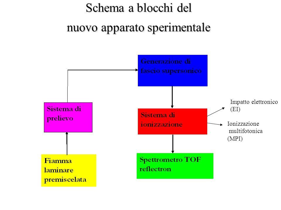 Bruciatore McKenna Stabilizzatore di fiamma Fiamma laminare premiscelata: Sistema monodimensionale in cui è possibile seguire le reazioni chimiche lungo la coordinata spaziale, che può essere convertita in coordinata temporale.