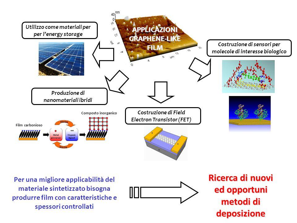 APPLICAZIONI GRAPHENE-LIKE FILM Utilizzo come materiali per per l'energy storage Per una migliore applicabilità del materiale sintetizzato bisogna pro
