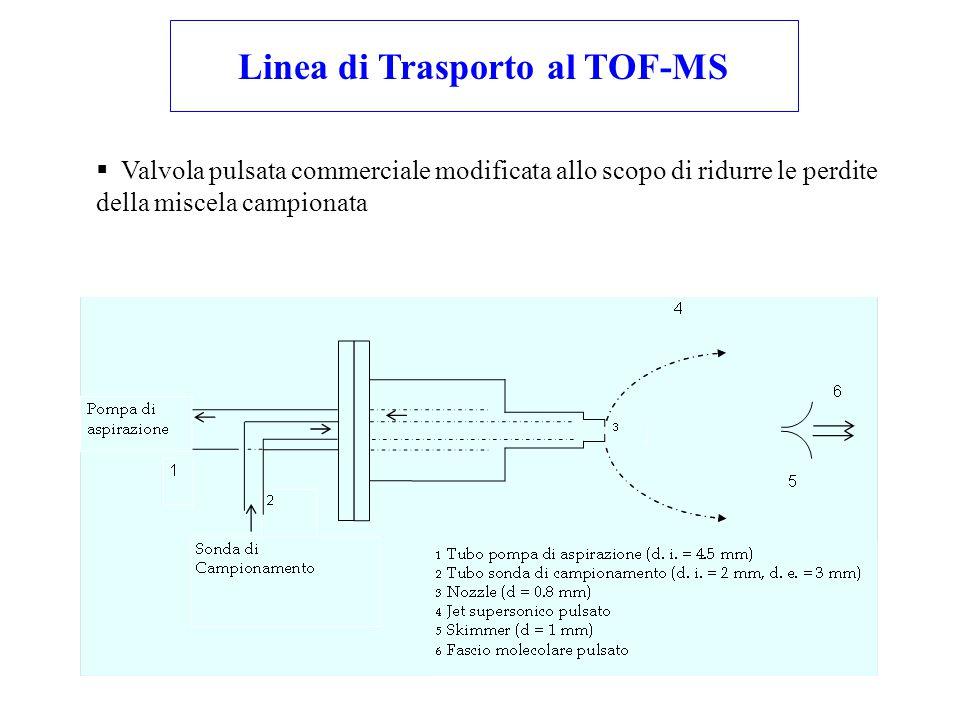 Linea di Trasporto al TOF-MS  Valvola pulsata commerciale modificata allo scopo di ridurre le perdite della miscela campionata