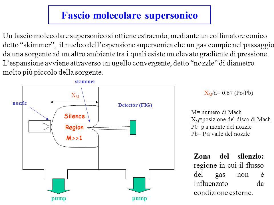 """Un fascio molecolare supersonico si ottiene estraendo, mediante un collimatore conico detto """"skimmer"""", il nucleo dell'espensione supersonica che un ga"""