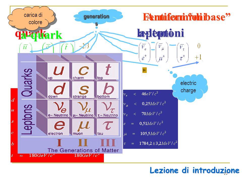 10 Fermioni di base free quark constituent quark free quark constituent quarkquarkleptoni a-quark generation s Antifermioni a-leptoni electric charge Lezione di introduzione carica di colore carica di colore