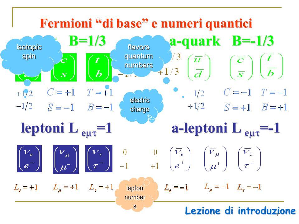 11 Fermioni di base e numeri quantici quark B=1/3 leptoni L e  =1 electric charge Lezione di introduzione a-quark B=-1/3 a-leptoni L e  =-1 isotopic spin quantum numbers flavors quantum numbers lepton number s