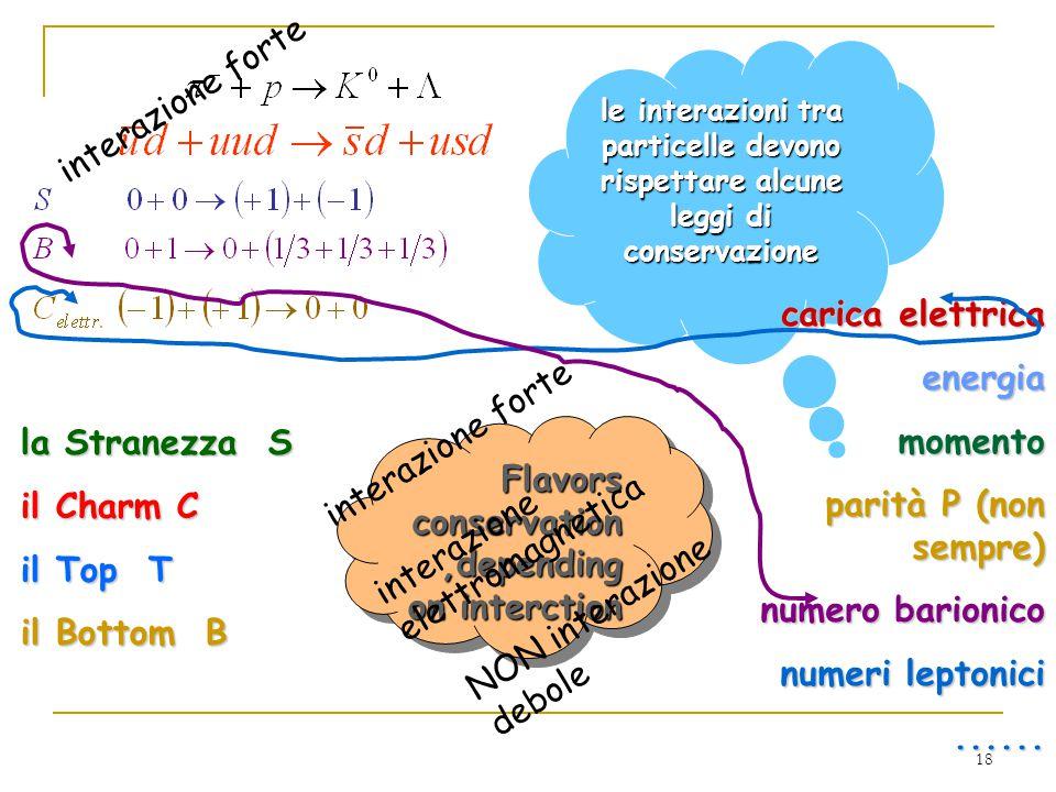 18 le interazioni tra particelle devono rispettare alcune leggi di conservazione interazione forte carica elettrica energia momento parità P (non sempre) numero barionico numeri leptonici......