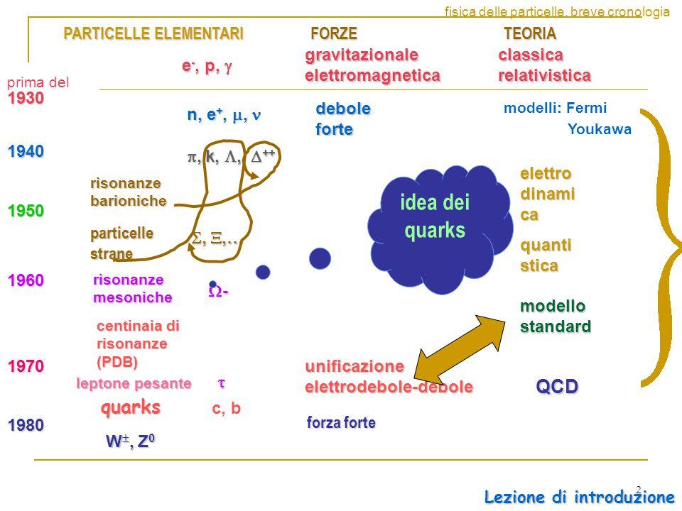 2 1930 gravitazionale elettromagnetica 1940 debole forte PARTICELLE ELEMENTARI FORZETEORIA1950 classica relativistica elettro dinami ca quanti stica modelli: Fermi Youkawa 1960 1970 1980 modello standard unificazione elettrodebole-debole e -, p,  n, e +, e +, , , , k, ,  ++ quarks centinaia di risonanze (PDB) risonanze barioniche c, b QCD , ,… risonanze mesoniche W , Z 0 prima del ---- fisica delle particelle.