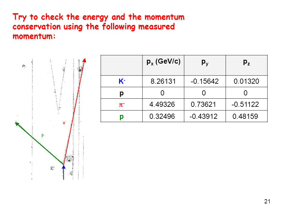 21 Try to check the energy and the momentum conservation using the following measured momentum: Try to check the energy and the momentum conservation using the following measured momentum: p x (GeV/c)pypy pzpz K-K- 8.26131-0.156420.01320 p0 0 0 -- 4.49326 0.73621 -0.51122 p0.32496 -0.43912 0.48159