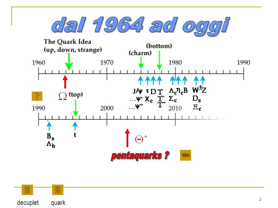 14 Barioni (3 quark) Mesoni (coppia quark-antiquark ) antiparticelle Lezione di introduzione Gli hadroni sono fatti di quark particle classification