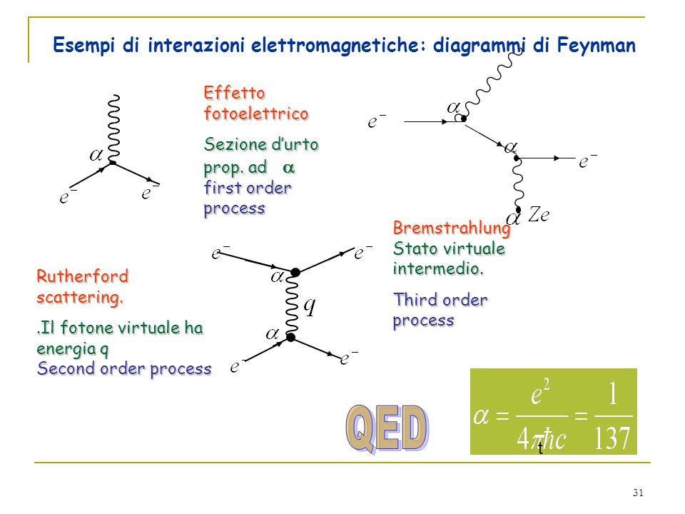 31 Esempi di interazioni elettromagnetiche: diagrammi di Feynman t Effetto fotoelettrico Sezione d'urto prop.