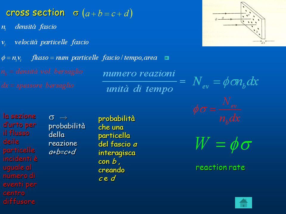 cross section  reaction rate probabilità che una particella del fascio a interagisca con b, creando c e d   probabilità della reazione a+b=c+d la sezione d'urto per il flusso deile particelle incidenti è uguale al numero di eventi per centro diffusore