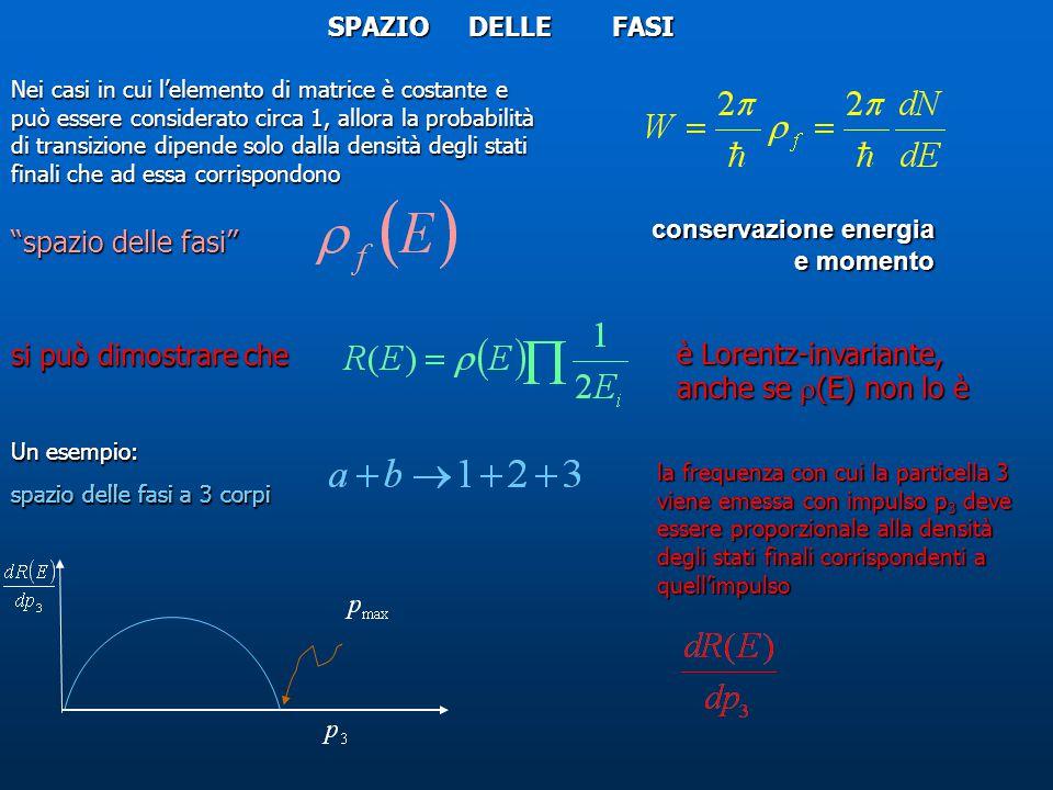 SPAZIO DELLE FASI Nei casi in cui l'elemento di matrice è costante e può essere considerato circa 1, allora la probabilità di transizione dipende solo dalla densità degli stati finali che ad essa corrispondono spazio delle fasi si può dimostrare che è Lorentz-invariante, anche se  (E) non lo è Un esempio: spazio delle fasi a 3 corpi la frequenza con cui la particella 3 viene emessa con impulso p3 deve essere proporzionale alla densità degli stati finali corrispondenti a quell'impulso Un esempio: spazio delle fasi a 3 corpi conservazione energia e momento