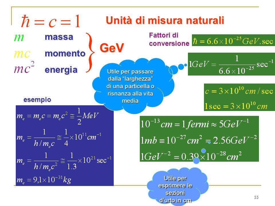 55 Unità di misura naturali massamomentoenergiaGeV Fattori di conversione esempio Utile per passare dalla larghezza di una particella o risnanza alla vita media Utile per esprimere le sezioni d'urto in cm