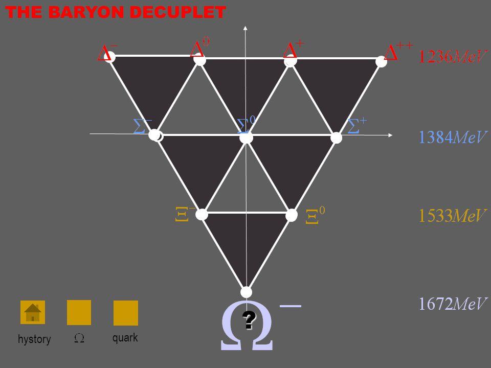 THE BARYON DECUPLET hystory quark