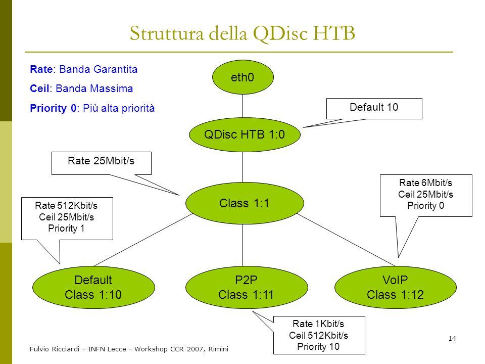 Fulvio Ricciardi - INFN Lecce - Workshop CCR 2007, Rimini 14 Struttura della QDisc HTB eth0 QDisc HTB 1:0 Class 1:1 Default Class 1:10 P2P Class 1:11