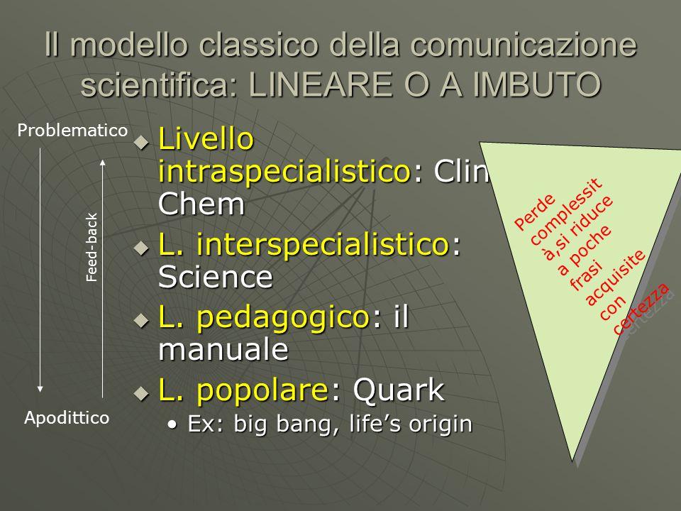 Il modello classico della comunicazione scientifica: LINEARE O A IMBUTO  Livello intraspecialistico: Clin Chem  L. interspecialistico: Science  L.