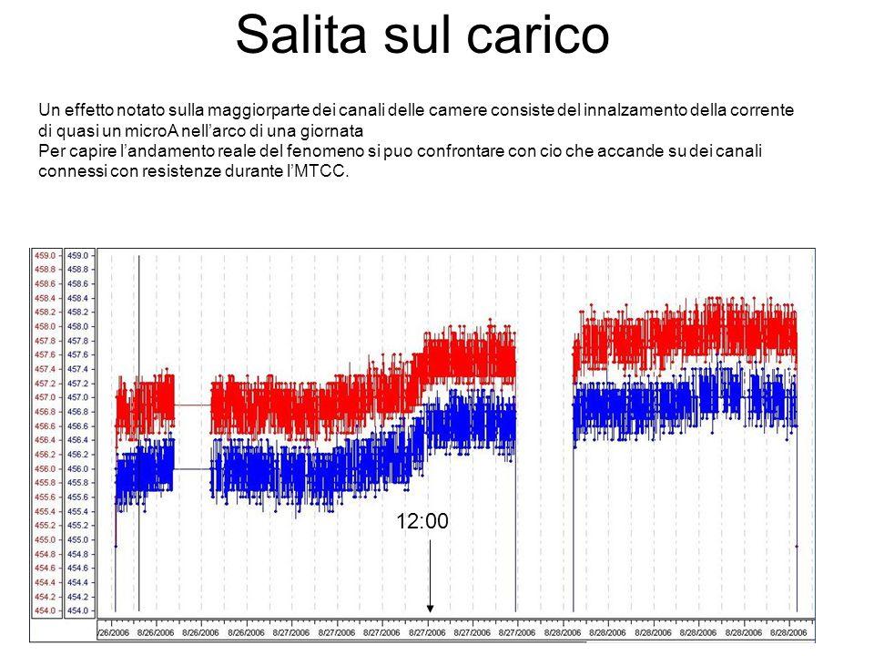 Salita sul carico Un effetto notato sulla maggiorparte dei canali delle camere consiste del innalzamento della corrente di quasi un microA nell'arco di una giornata Per capire l'andamento reale del fenomeno si puo confrontare con cio che accande su dei canali connessi con resistenze durante l'MTCC.