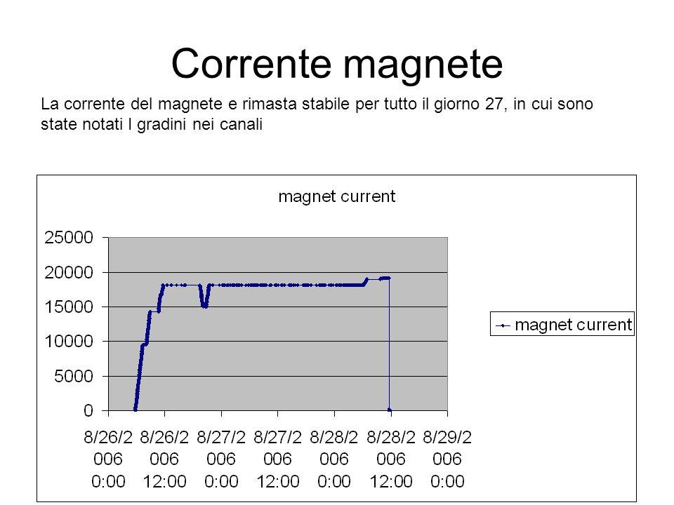 Corrente magnete La corrente del magnete e rimasta stabile per tutto il giorno 27, in cui sono state notati I gradini nei canali