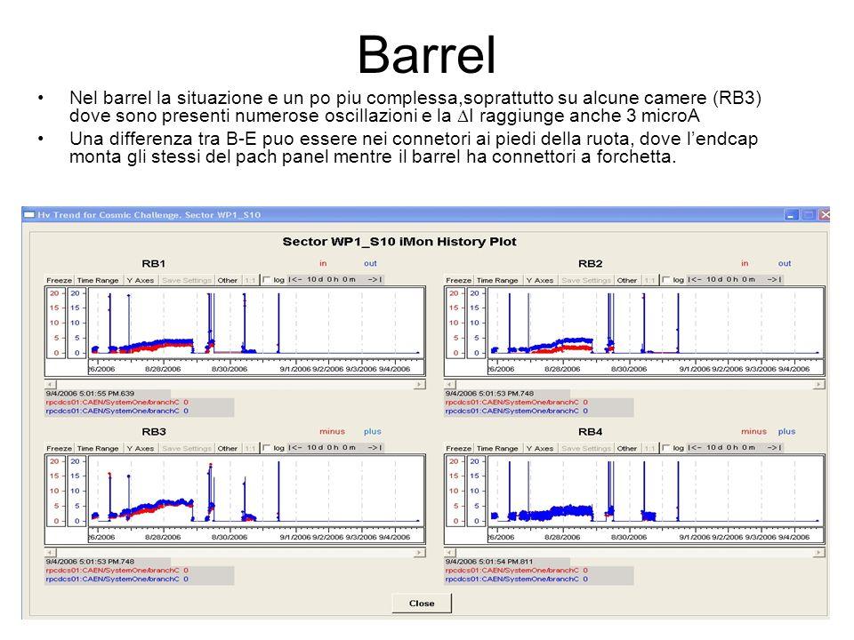 Barrel Nel barrel la situazione e un po piu complessa,soprattutto su alcune camere (RB3) dove sono presenti numerose oscillazioni e la  I raggiunge anche 3 microA Una differenza tra B-E puo essere nei connetori ai piedi della ruota, dove l'endcap monta gli stessi del pach panel mentre il barrel ha connettori a forchetta.
