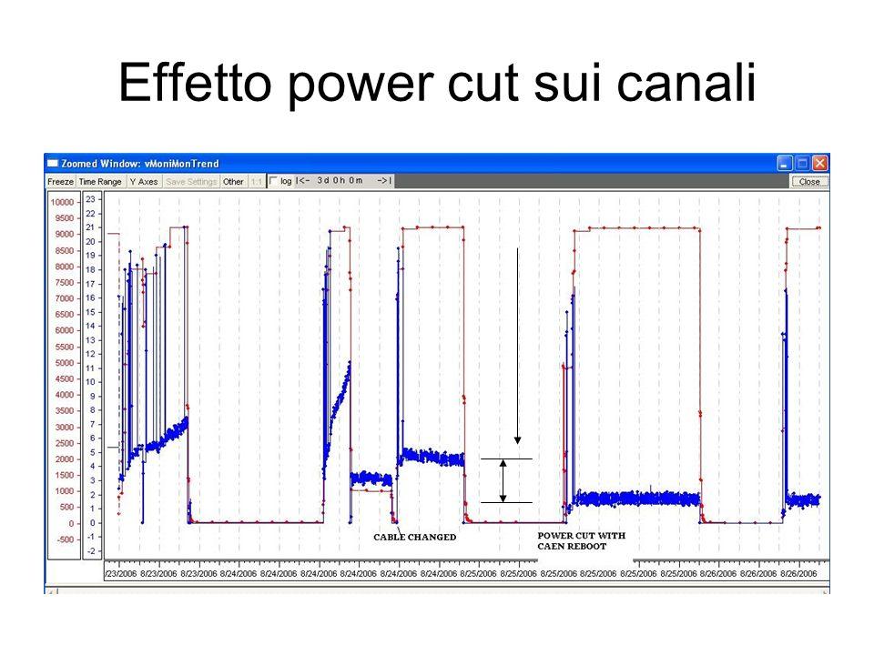 Effetto power cut sui canali