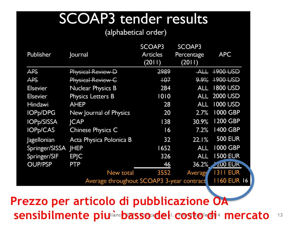 S.Bianco (INFN Frascati) et al. - Pisa 8 aprile 2014 13 Prezzo per articolo di pubblicazione OA sensibilmente piu` basso del costo di mercato