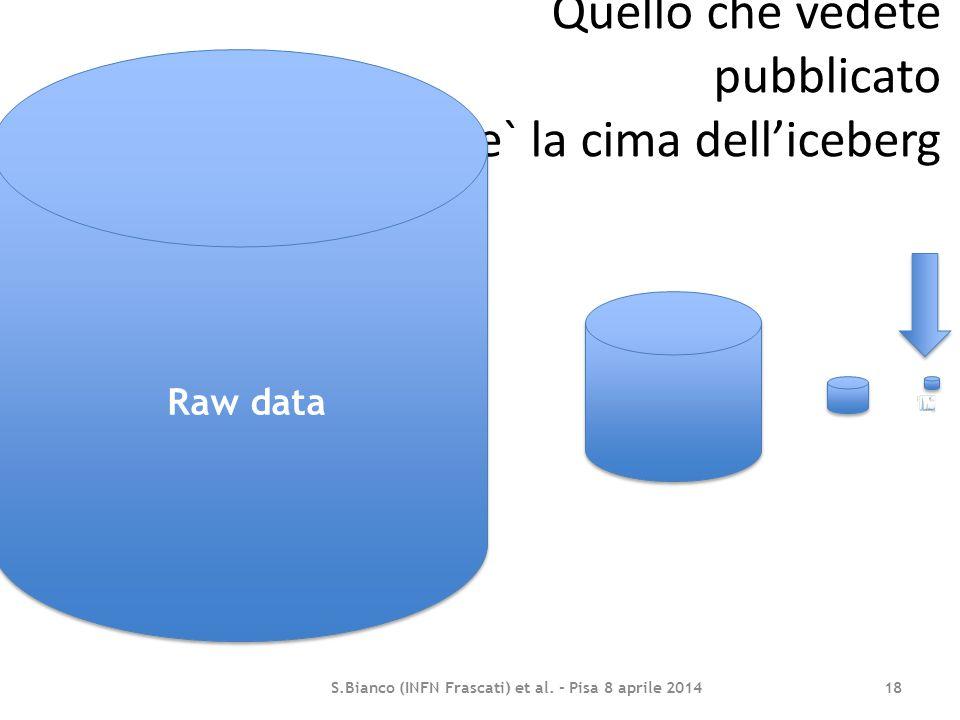 Quello che vedete pubblicato e` la cima dell'iceberg S.Bianco (INFN Frascati) et al. - Pisa 8 aprile 2014 18 Raw data