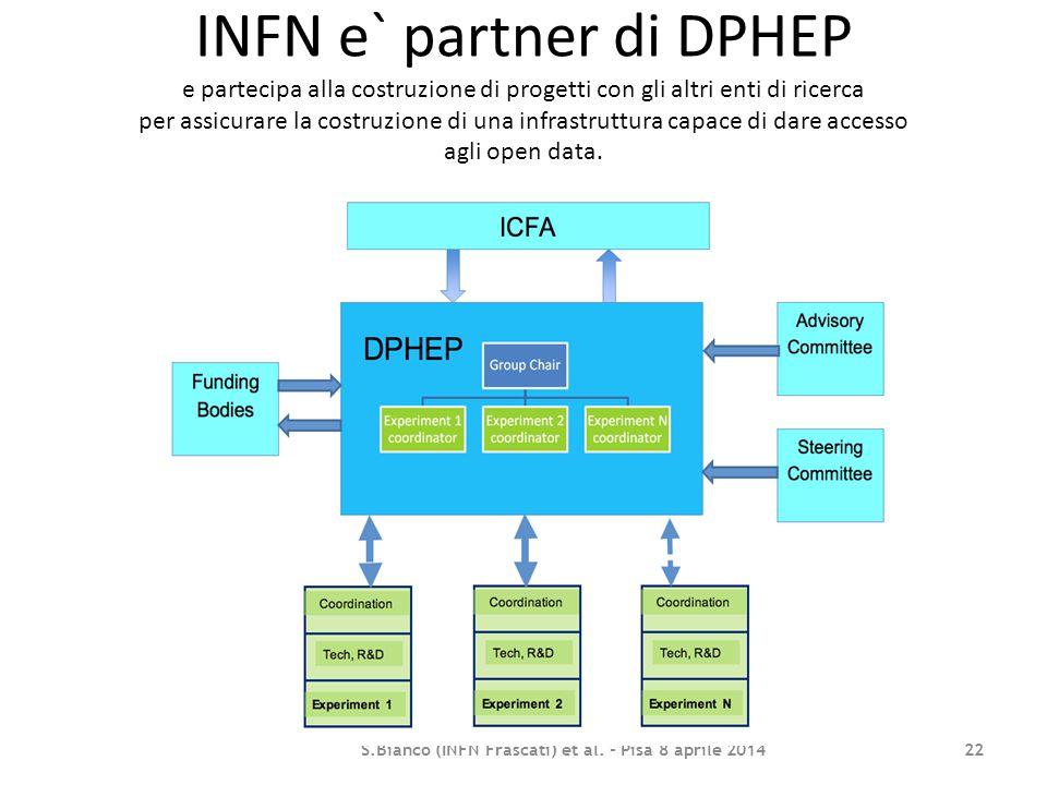 INFN e` partner di DPHEP e partecipa alla costruzione di progetti con gli altri enti di ricerca per assicurare la costruzione di una infrastruttura ca
