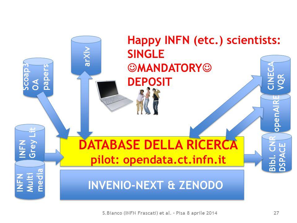 S.Bianco (INFN Frascati) et al. - Pisa 8 aprile 2014 27 INVENIO-NEXT & ZENODO DATABASE DELLA RICERCA pilot: opendata.ct.infn.it Scoap3 OA papers arXiv