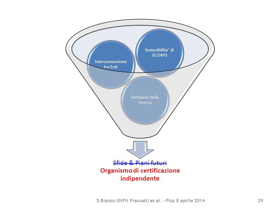 Sfide & Piani futuri Organismo di certificazione indipendente Database della ricerca Interconnessione fra Enti Sostenibilita' di SCOAP3 S.Bianco (INFN