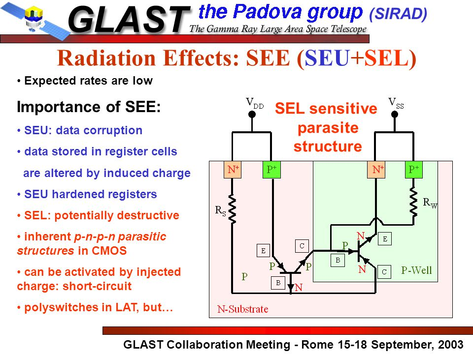 GLAST Collaboration Meeting - Rome 15-18 September, 2003 Expected rates are low Importance of SEE: SEU: data corruption data stored in register cells