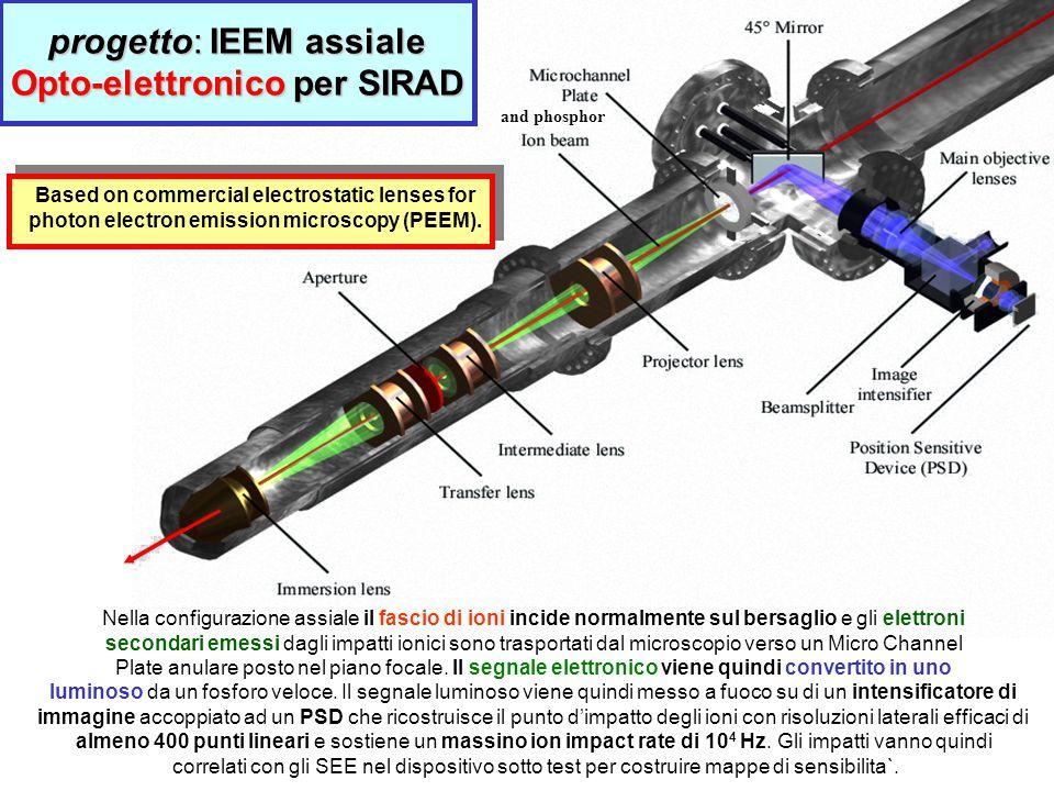 Nella configurazione assiale il fascio di ioni incide normalmente sul bersaglio e gli elettroni secondari emessi dagli impatti ionici sono trasportati