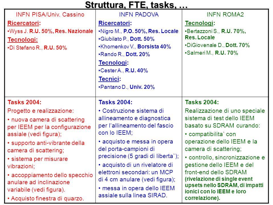 Struttura, FTE, tasks, … INFN PISA/Univ. Cassino Ricercatori: Wyss J. R.U. 50%, Res. Nazionale Tecnologi: Di Stefano R., R.U. 50% INFN PADOVA Ricercat