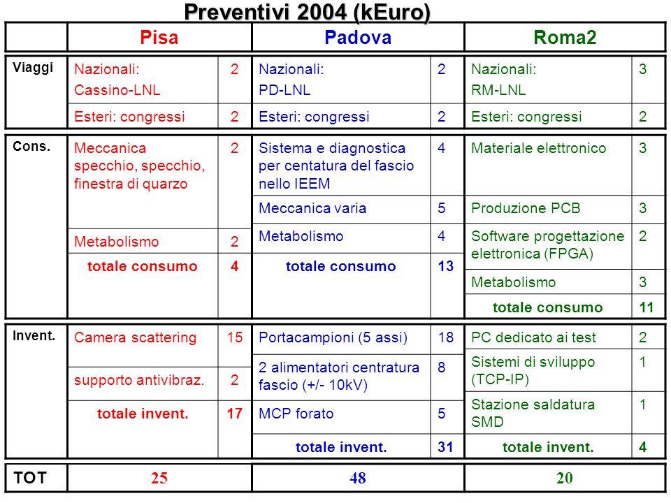 PisaPadovaRoma2 Preventivi 2004 (kEuro) Viaggi Nazionali: Cassino-LNL 2Nazionali: PD-LNL 2Nazionali: RM-LNL 3 Esteri: congressi2 2 2 Cons. Meccanica s