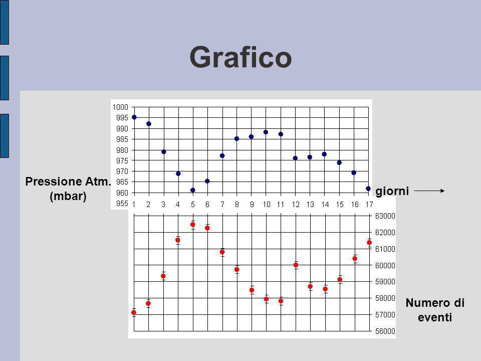 Osservazioni Dal grafico si evince che l aumentare della pressione provoca una diminuzione del numero di conteggi.