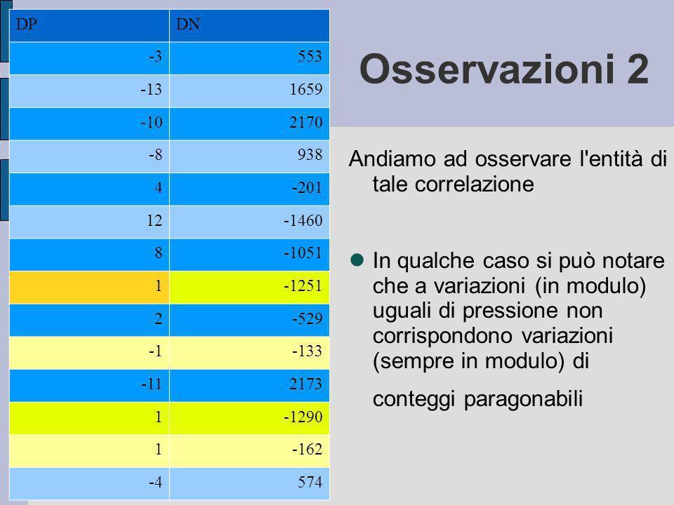 DPDN -3553 -131659 -102170 -8938 4-201 12-1460 8-1051 1-1251 2-529 -133 -112173 1-1290 1-162 -4574 Andiamo ad osservare l entità di tale correlazione In qualche caso si può notare che a variazioni (in modulo) uguali di pressione non corrispondono variazioni (sempre in modulo) di conteggi paragonabili Osservazioni 2
