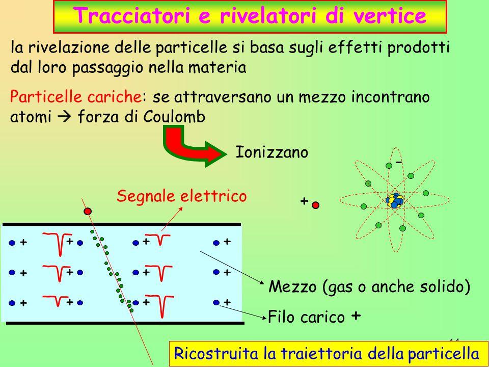 14 Tracciatori e rivelatori di vertice la rivelazione delle particelle si basa sugli effetti prodotti dal loro passaggio nella materia Particelle cariche: se attraversano un mezzo incontrano atomi  forza di Coulomb Ionizzano Segnale elettrico Filo carico + + + + + + + Mezzo (gas o anche solido) + + + + + + Ricostruita la traiettoria della particella + -