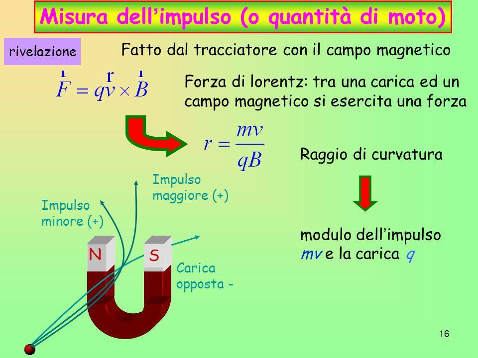 16 Misura dell ' impulso (o quantità di moto) Fatto dal tracciatore con il campo magnetico Forza di lorentz: tra una carica ed un campo magnetico si esercita una forza Raggio di curvatura modulo dell ' impulso mv e la carica q N Impulso maggiore (+) Impulso minore (+) Carica opposta - S rivelazione