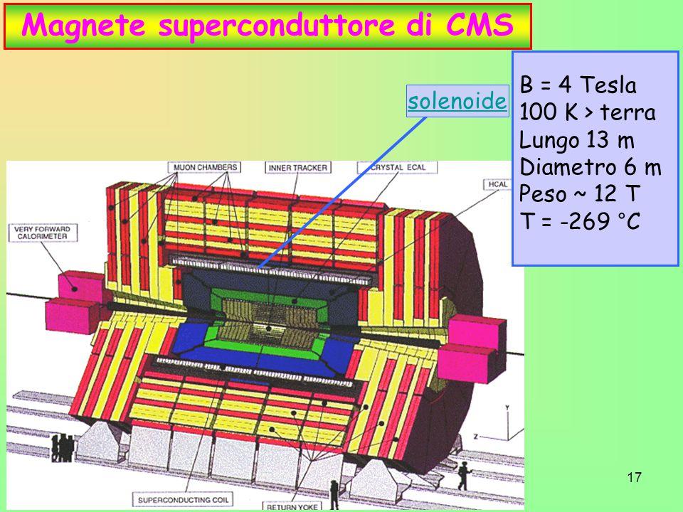 17 Magnete superconduttore di CMS solenoide B = 4 Tesla 100 K > terra Lungo 13 m Diametro 6 m Peso ~ 12 T T = -269 °C
